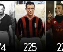 10 All Time Top Scorers of Serie A [Updated Stats]