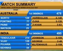 Top 10 Amazing Cricket Scorecards