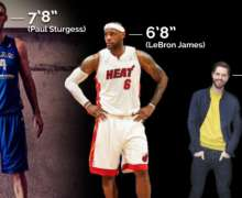 Top 10 Tallest Athletes of All Time