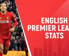 English Premier League Stats - The Detailed Statistics Till 2021