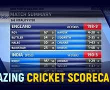 Top 10 Most Amazing Cricket Scorecards Ever