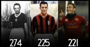 All Time Top Scorers of Serie A