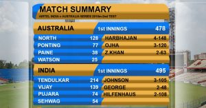 Amazing Cricket Scorecards