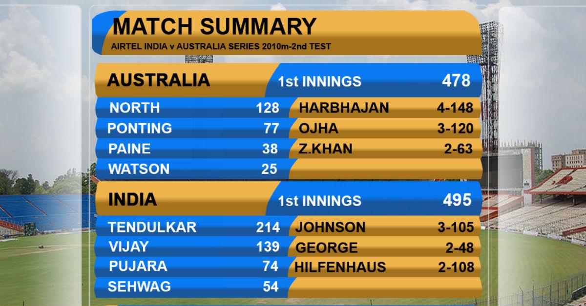 Amazing Cricket Scorecards